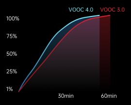Tehnologia VOOC - OPPO Reno 3 Pro
